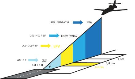 Cutter Aviation LPV Graph